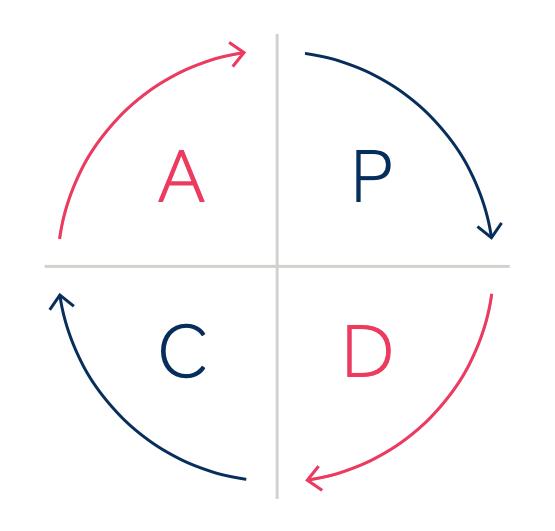 O ciclo PDCA como conhecido hoje