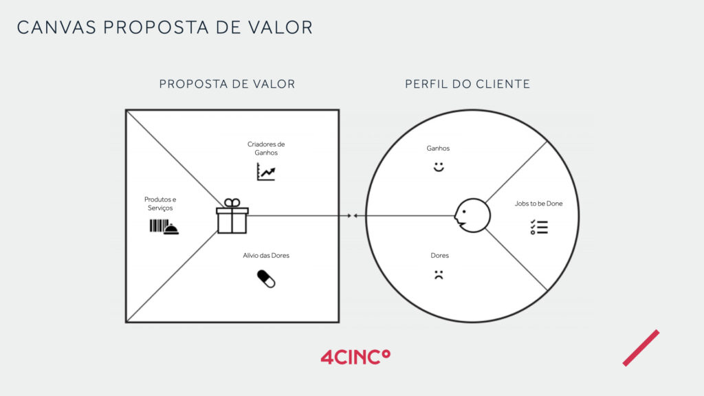 framework Canvas proposta de valor